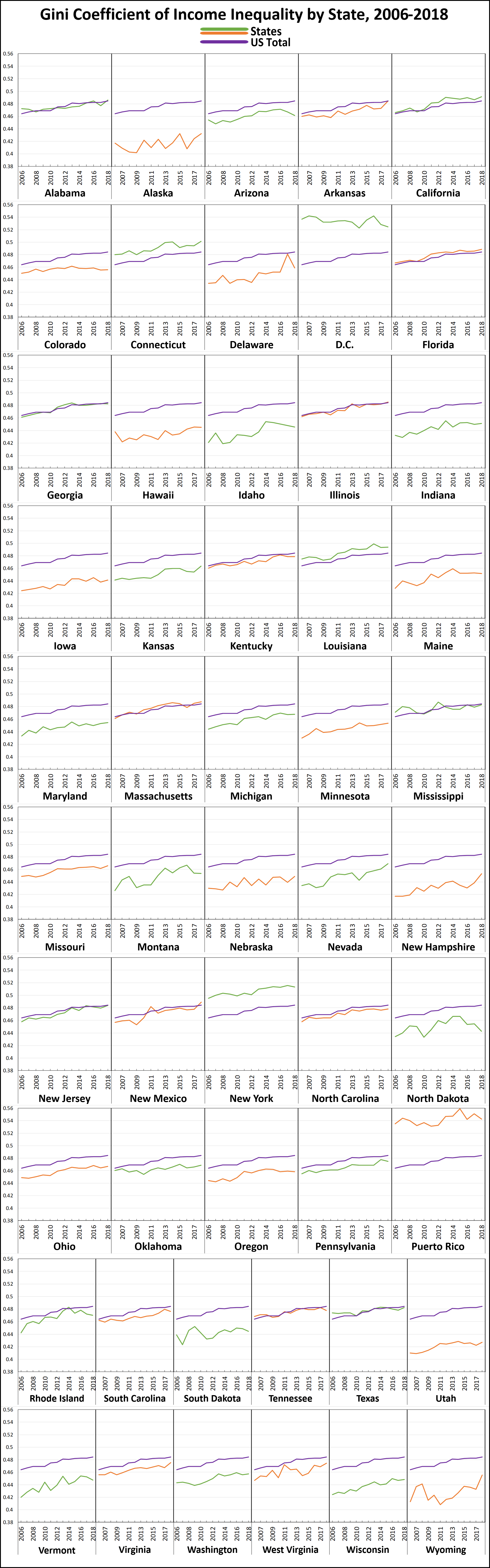 grid of gini coefficients