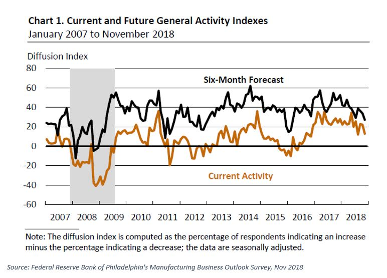 Federal Reserve Activity Indexes