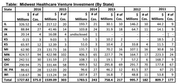 Source: Midwest Healthcare Growth Capital Report.